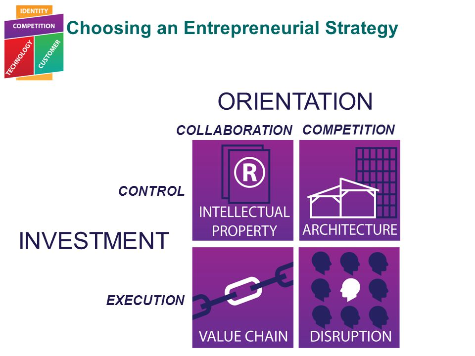 Selecting Your Entrepreneurial Strategy INVESTMENT ORIENTATION CONTROL EXECUTION COLLABORATION COMPETITION Choosing an Entrepreneurial Strategy