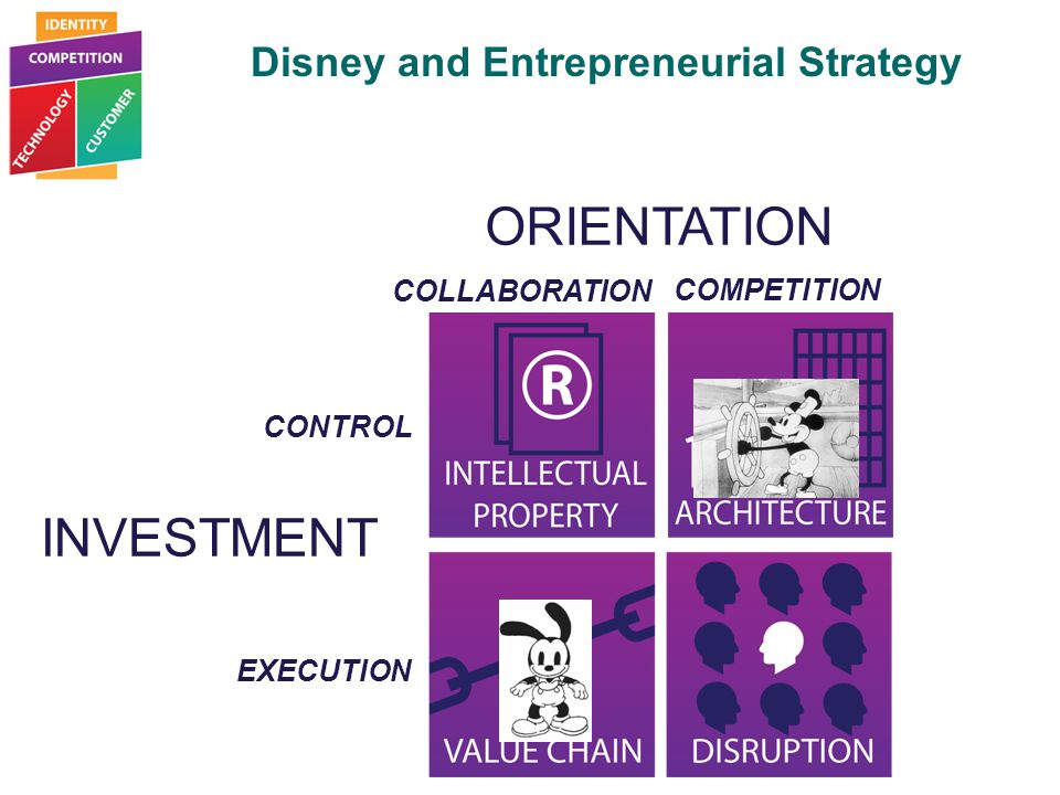 Selecting Your Entrepreneurial Strategy INVESTMENT ORIENTATION CONTROL EXECUTION COLLABORATION COMPETITION Disney and Entrepreneurial Strategy
