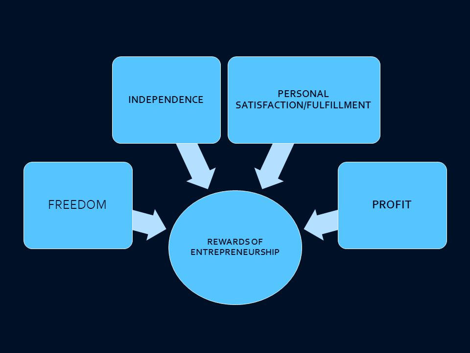 REWARDS OF ENTREPRENEURSHIP FREEDOM INDEPENDENCE PERSONAL SATISFACTION/FULFILLMENT PROFIT