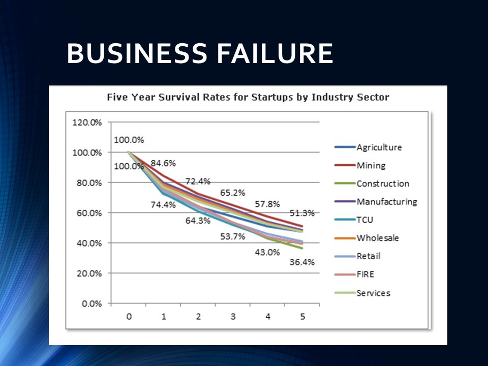 BUSINESS FAILURE