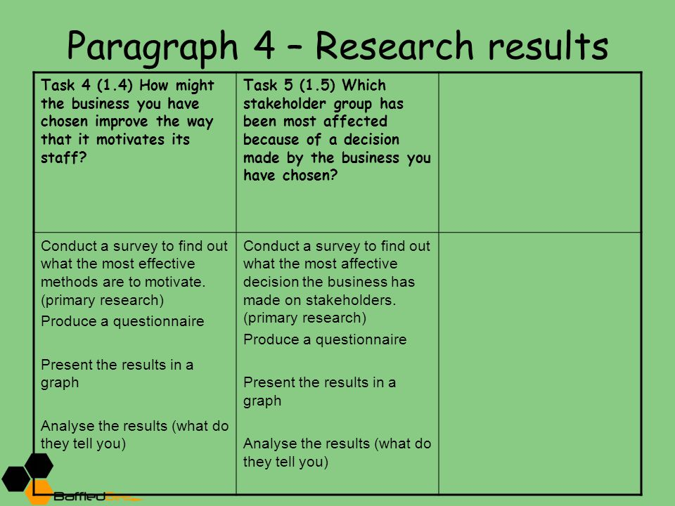 Paragraph 4 – Research results Task 4 (1.4) How might the business you have chosen improve the way that it motivates its staff? Task 5 (1.5) Which sta