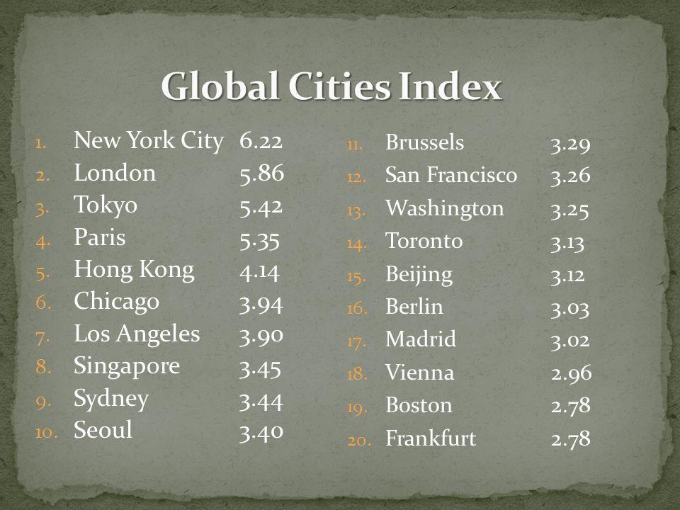 1. New York City6.22 2. London5.86 3. Tokyo5.42 4.
