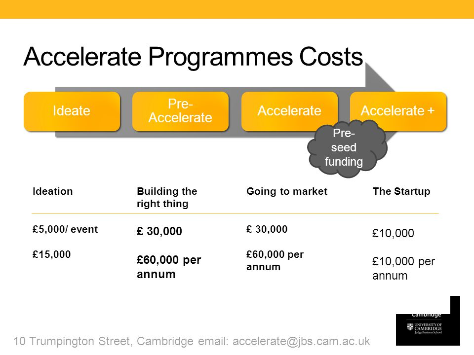 Accelerate Programmes Costs 10 Trumpington Street, Cambridge email: accelerate@jbs.cam.ac.uk The Startup £10,000 £10,000 per annum Pre- seed funding Building the right thing £ 30,000 £60,000 per annum Going to market £ 30,000 £60,000 per annum Ideation £5,000/ event £15,000