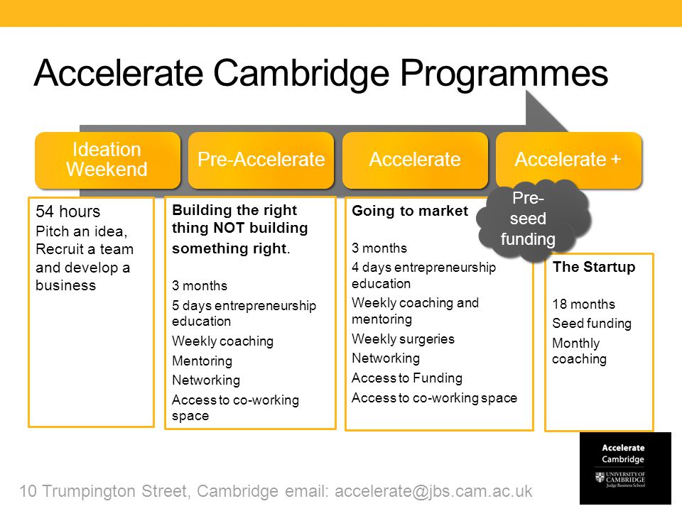 Accelerate Cambridge Programmes 10 Trumpington Street, Cambridge email: accelerate@jbs.cam.ac.uk Building the right thing NOT building something right.