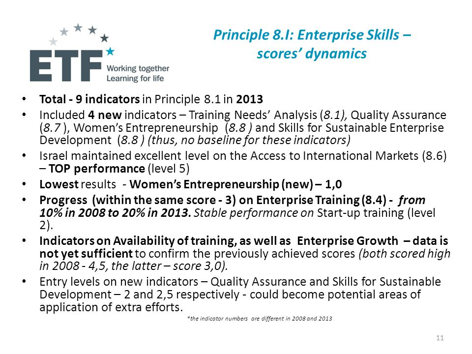 Principle 8.I: Enterprise Skills – scores' dynamics Total - 9 indicators in Principle 8.1 in 2013 Included 4 new indicators – Training Needs' Analysis (8.1), Quality Assurance (8.7 ), Women's Entrepreneurship (8.8 ) and Skills for Sustainable Enterprise Development (8.8 ) (thus, no baseline for these indicators) Israel maintained excellent level on the Access to International Markets (8.6) – TOP performance (level 5) Lowest results - Women's Entrepreneurship (new) – 1,0 Progress (within the same score - 3) on Enterprise Training (8.4) - from 10% in 2008 to 20% in 2013.