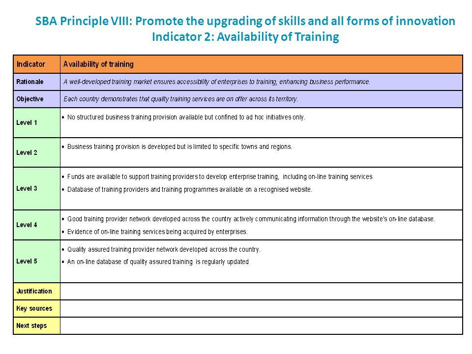 SBA Principle VIII: Promote the upgrading of skills and all forms of innovation Indicator 2: Availability of Training