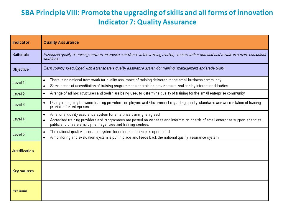 SBA Principle VIII: Promote the upgrading of skills and all forms of innovation Indicator 7: Quality Assurance