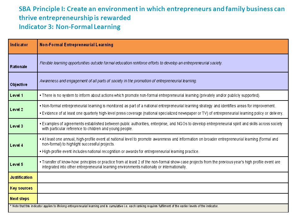 SBA Principle I: Create an environment in which entrepreneurs and family business can thrive entrepreneurship is rewarded Indicator 3: Non-Formal Learning