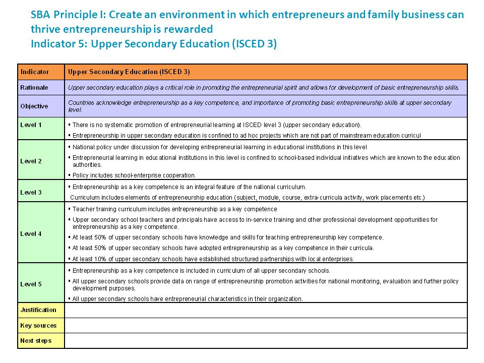 SBA Principle I: Create an environment in which entrepreneurs and family business can thrive entrepreneurship is rewarded Indicator 5: Upper Secondary Education (ISCED 3)
