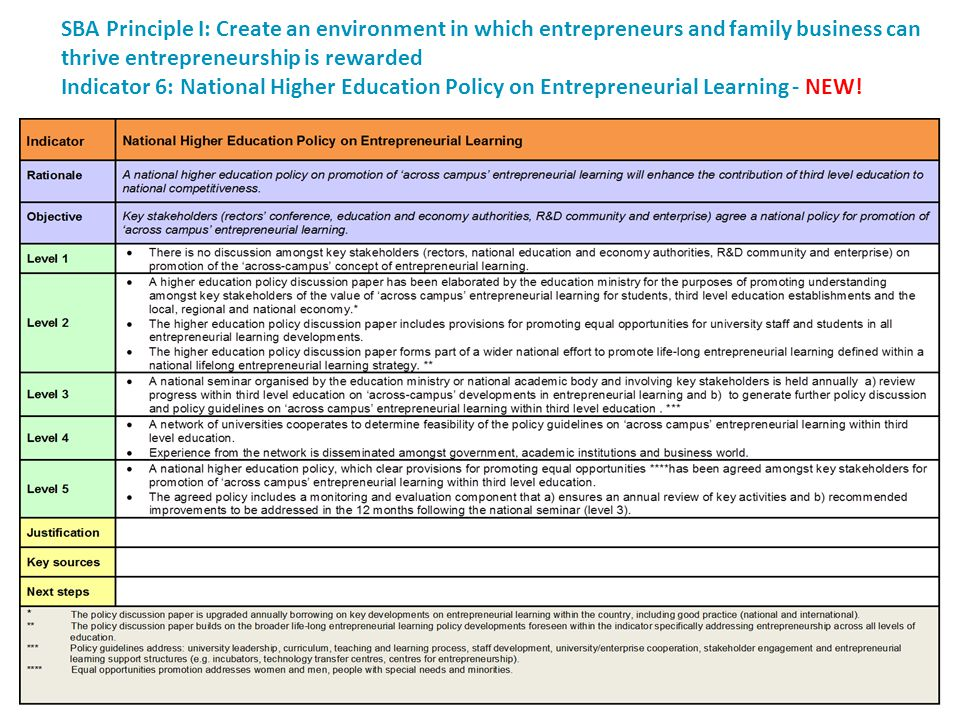 SBA Principle I: Create an environment in which entrepreneurs and family business can thrive entrepreneurship is rewarded Indicator 6: National Higher Education Policy on Entrepreneurial Learning - NEW!