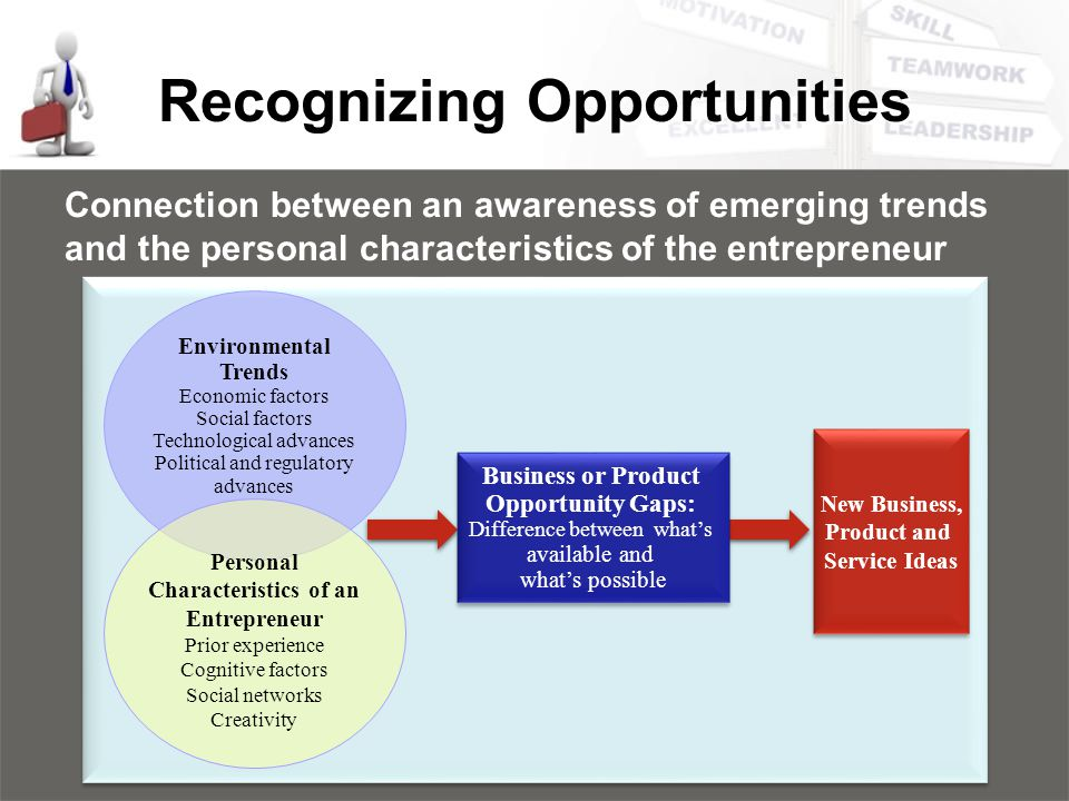 Recognizing Opportunities Connection between an awareness of emerging trends and the personal characteristics of the entrepreneur Environmental Trends Economic factors Social factors Technological advances Political and regulatory advances Personal Characteristics of an Entrepreneur Prior experience Cognitive factors Social networks Creativity Business or Product Opportunity Gaps: Difference between what's available and what's possible Business or Product Opportunity Gaps: Difference between what's available and what's possible New Business, Product and Service Ideas New Business, Product and Service Ideas