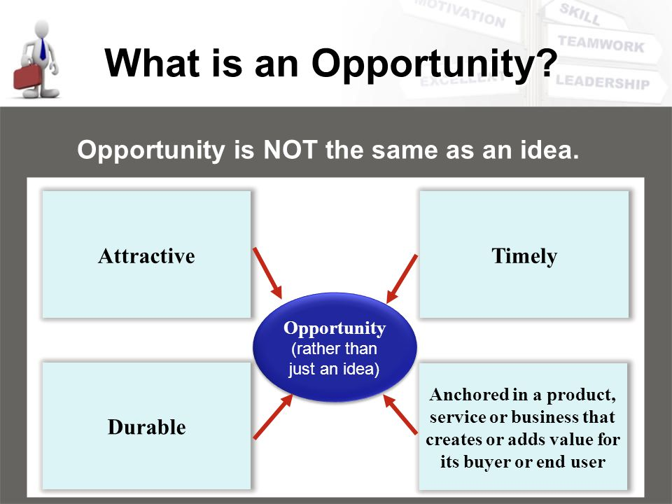 What is an Opportunity? Opportunity is NOT the same as an idea. Attractive Timely Durable Anchored in a product, service or business that creates or a