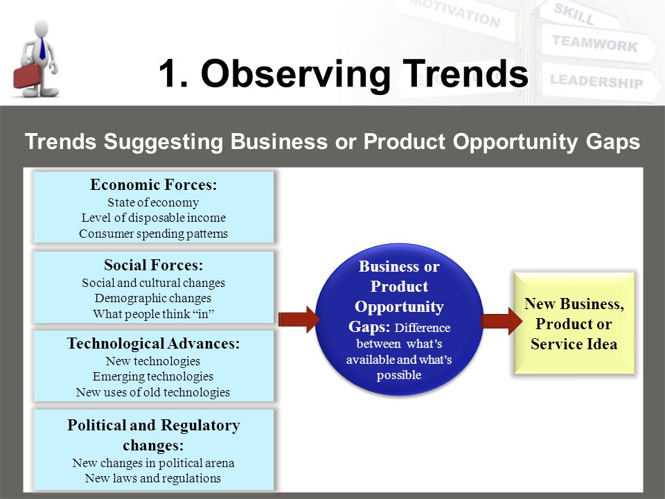 1. Observing Trends Trends Suggesting Business or Product Opportunity Gaps Economic Forces: State of economy Level of disposable income Consumer spend