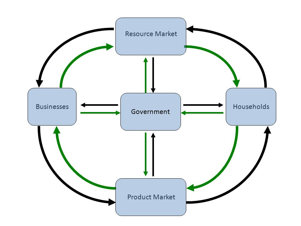 Businesses Resource Market Product MarketHouseholds Government