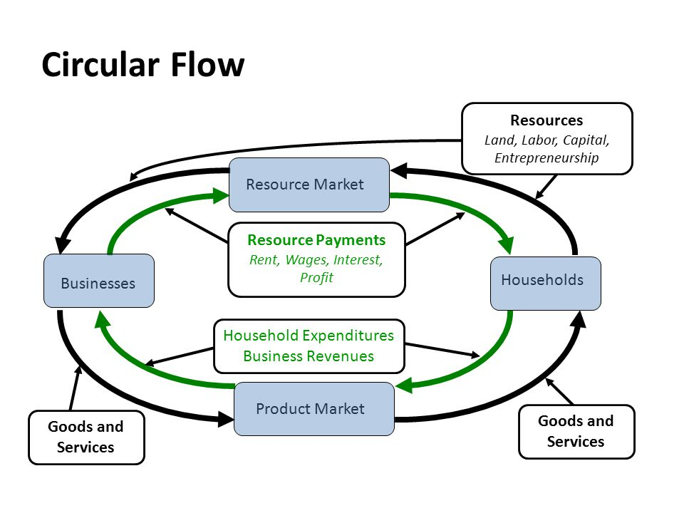 Circular Flow Businesses Households Resource Market Product Market Resource Payments Rent, Wages, Interest, Profit Household Expenditures Business Revenues Resources Land, Labor, Capital, Entrepreneurship Goods and Services