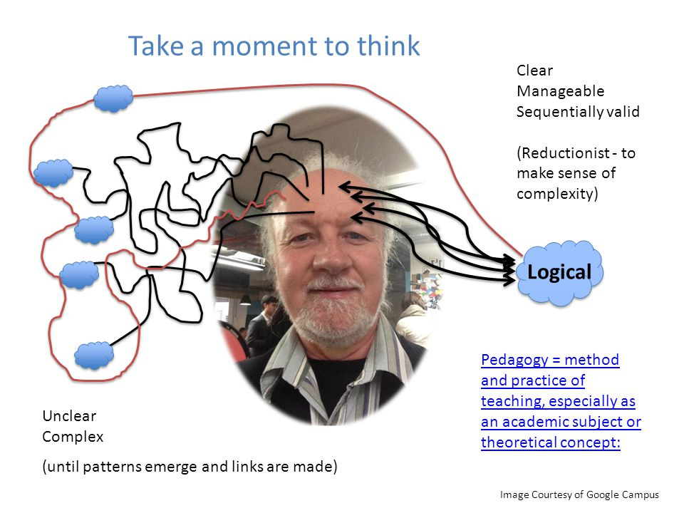 Take a moment to think Image Courtesy of Google Campus Logical Clear Manageable Sequentially valid (Reductionist - to make sense of complexity) Unclea