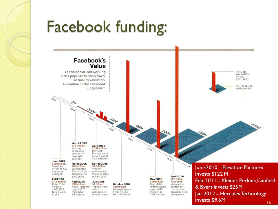 Facebook funding: June 2010 – Elevation Partners invests $122 M Feb.