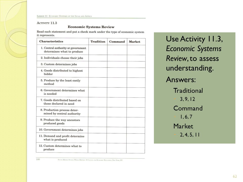 Use Activity 11.3, Economic Systems Review, to assess understanding.