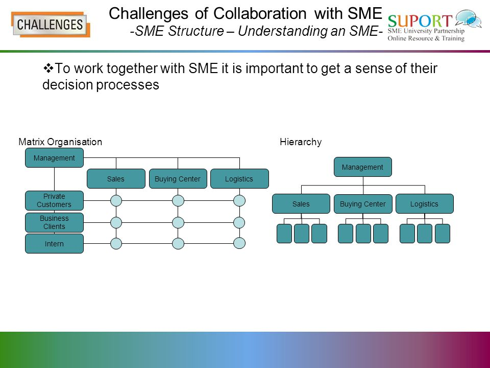 Entrepreneurs can be intimidated by legalese Challenges of Collaboration with SME -Summary – Understanding an SME-