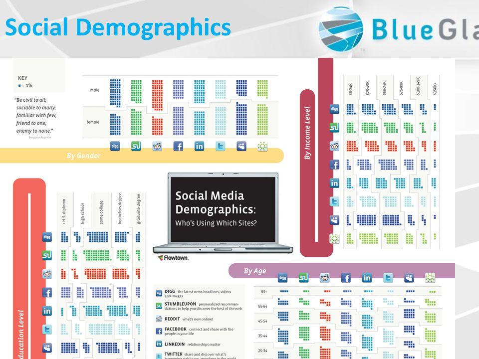 Social Demographics