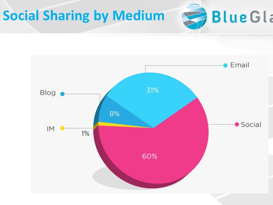 Social Sharing by Medium