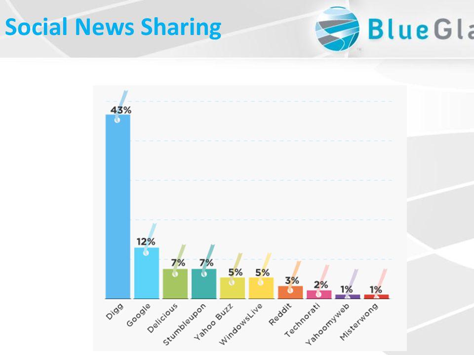 Social News Sharing