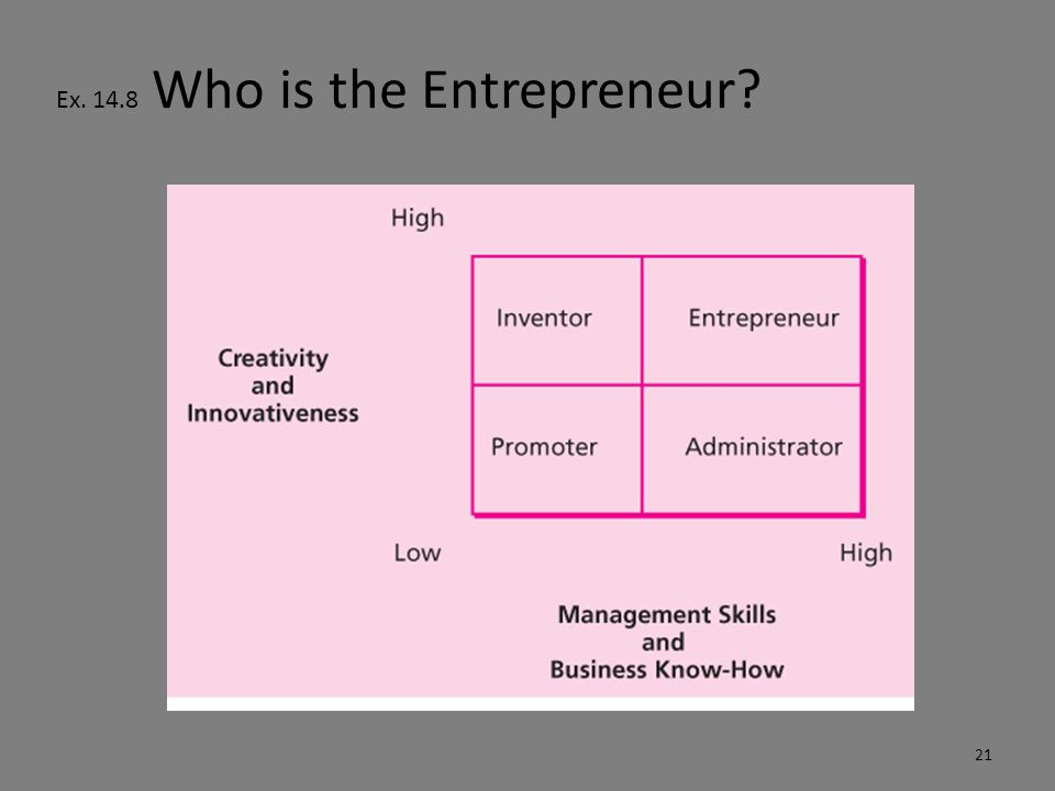 Entrepreneurship Entrepreneurship is the process of bringing together creative and innovative ideas and actions with the management and organizational skills necessary to mobilize the appropriate people, money, and operating resources to meet an identifiable need and create wealth in the process 22