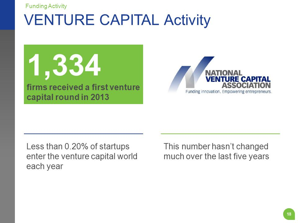 Less than 0.20% of startups enter the venture capital world each year This number hasn't changed much over the last five years VENTURE CAPITAL Activity Funding Activity 1,334 firms received a first venture capital round in 2013 18