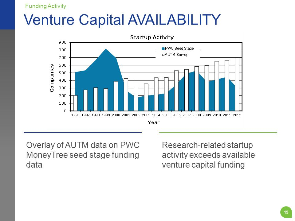 19 Overlay of AUTM data on PWC MoneyTree seed stage funding data Research-related startup activity exceeds available venture capital funding Venture Capital AVAILABILITY Funding Activity