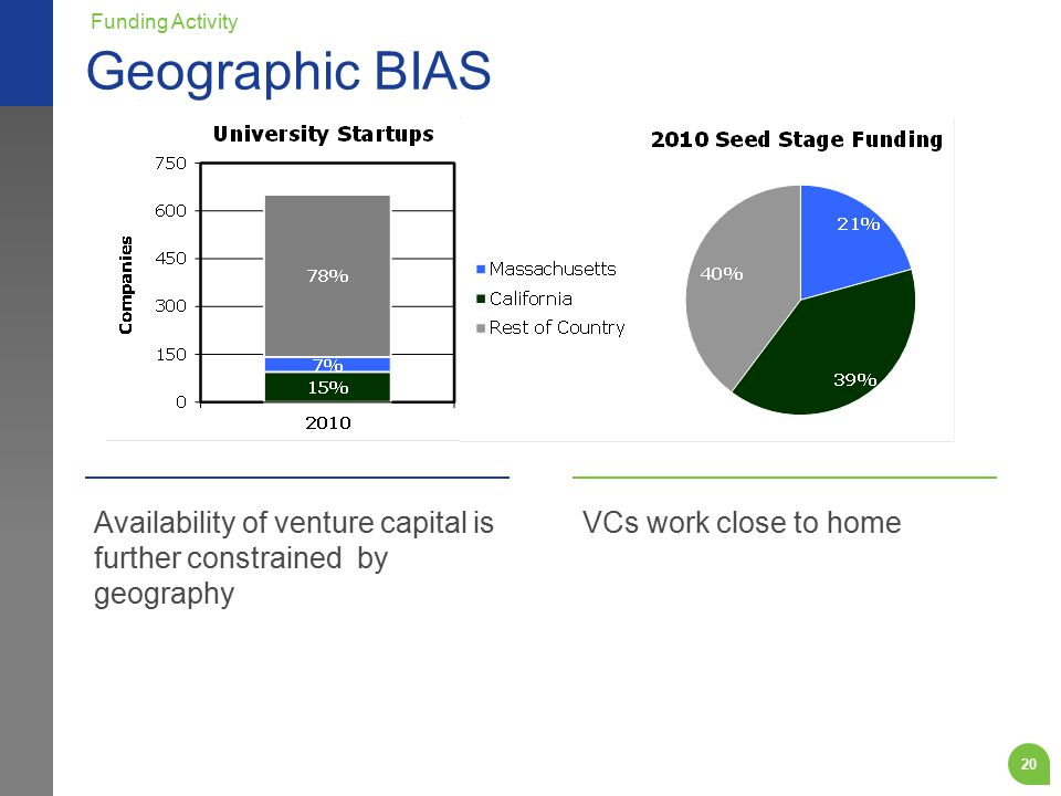 20 Availability of venture capital is further constrained by geography VCs work close to home Geographic BIAS Funding Activity