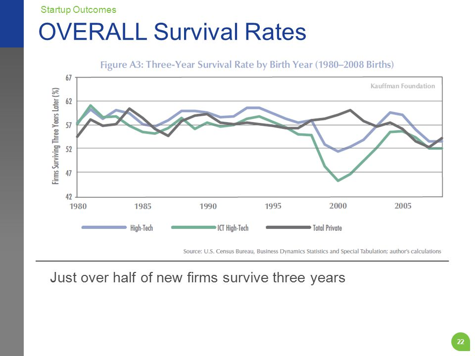 Just over half of new firms survive three years OVERALL Survival Rates Startup Outcomes 22