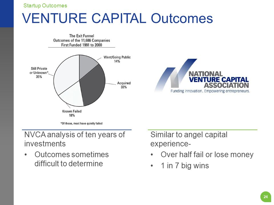 NVCA analysis of ten years of investments Outcomes sometimes difficult to determine Similar to angel capital experience- Over half fail or lose money 1 in 7 big wins VENTURE CAPITAL Outcomes Startup Outcomes 24