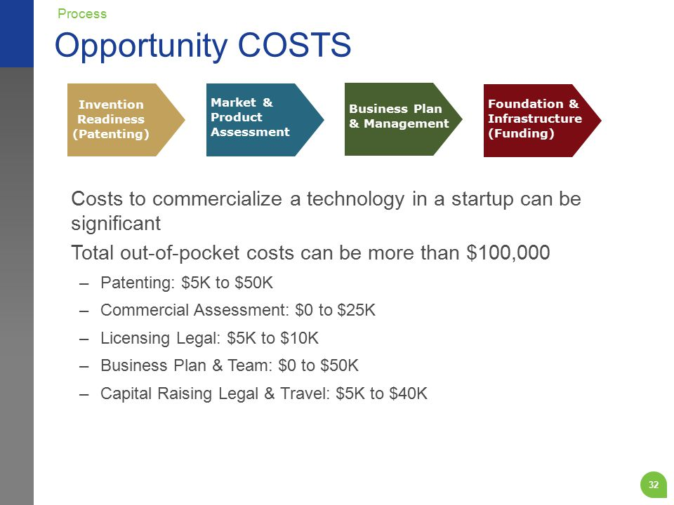 Opportunity COSTS 32 Costs to commercialize a technology in a startup can be significant Total out-of-pocket costs can be more than $100,000 –Patenting: $5K to $50K –Commercial Assessment: $0 to $25K –Licensing Legal: $5K to $10K –Business Plan & Team: $0 to $50K –Capital Raising Legal & Travel: $5K to $40K Process Foundation & Infrastructure (Funding) Business Plan & Management Market & Product Assessment Invention Readiness (Patenting)
