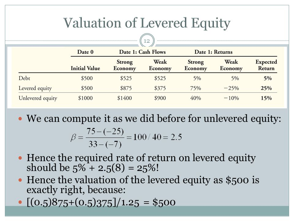 We can compute it as we did before for unlevered equity: Hence the required rate of return on levered equity should be 5% + 2.5(8) = 25%.