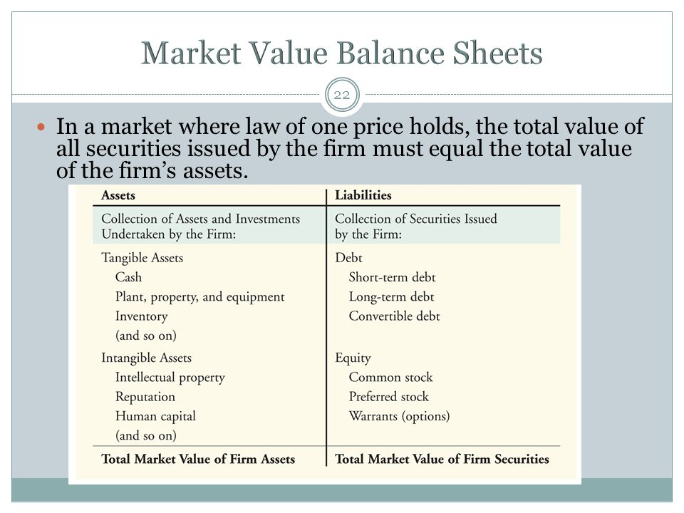 22 In a market where law of one price holds, the total value of all securities issued by the firm must equal the total value of the firm's assets.