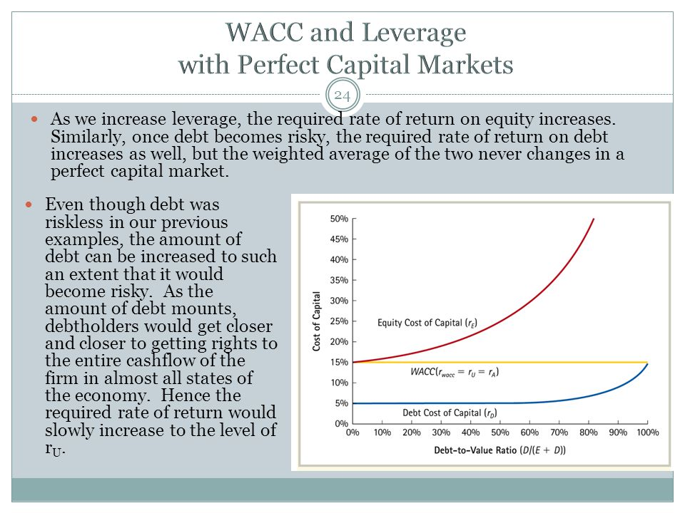 As we increase leverage, the required rate of return on equity increases.