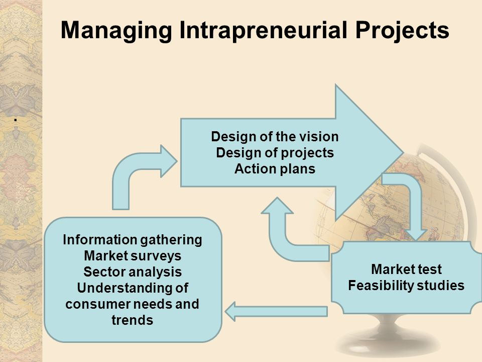 Managing Intrapreneurial Projects.