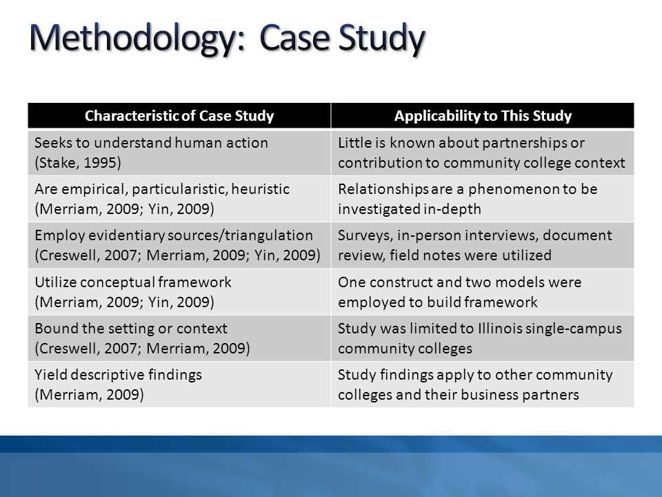 Characteristic of Case StudyApplicability to This Study Seeks to understand human action (Stake, 1995) Little is known about partnerships or contribut