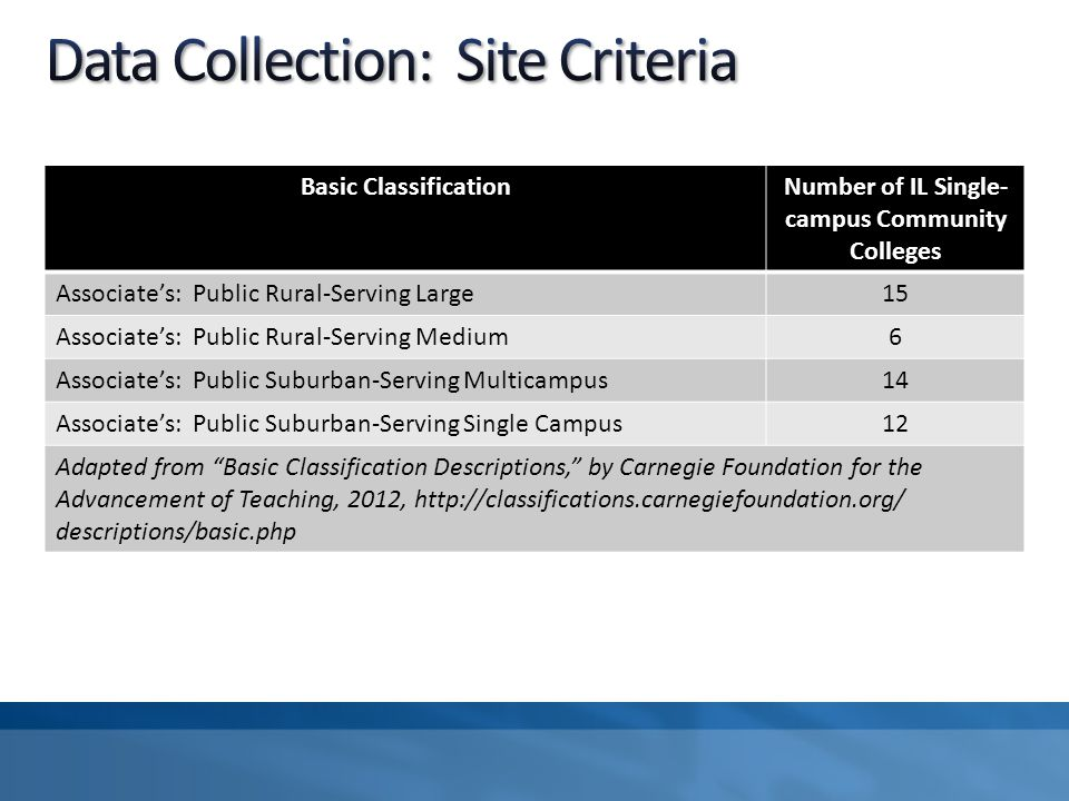 Basic ClassificationNumber of IL Single- campus Community Colleges Associate's: Public Rural-Serving Large15 Associate's: Public Rural-Serving Medium6 Associate's: Public Suburban-Serving Multicampus14 Associate's: Public Suburban-Serving Single Campus12 Adapted from Basic Classification Descriptions, by Carnegie Foundation for the Advancement of Teaching, 2012, http://classifications.carnegiefoundation.org/ descriptions/basic.php
