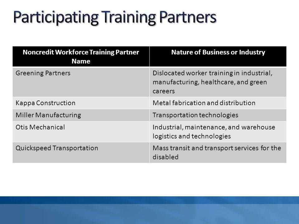 Noncredit Workforce Training Partner Name Nature of Business or Industry Greening PartnersDislocated worker training in industrial, manufacturing, hea