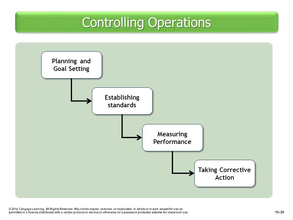 Controlling Operations © 2014 Cengage Learning.All Rights Reserved.