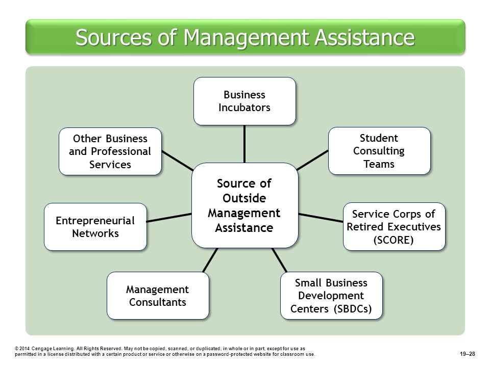 Sources of Management Assistance © 2014 Cengage Learning.