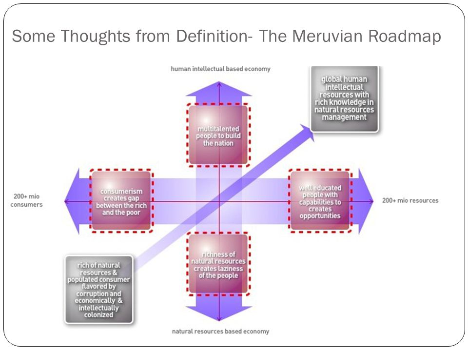 Some Thoughts from Definition- The Meruvian Roadmap