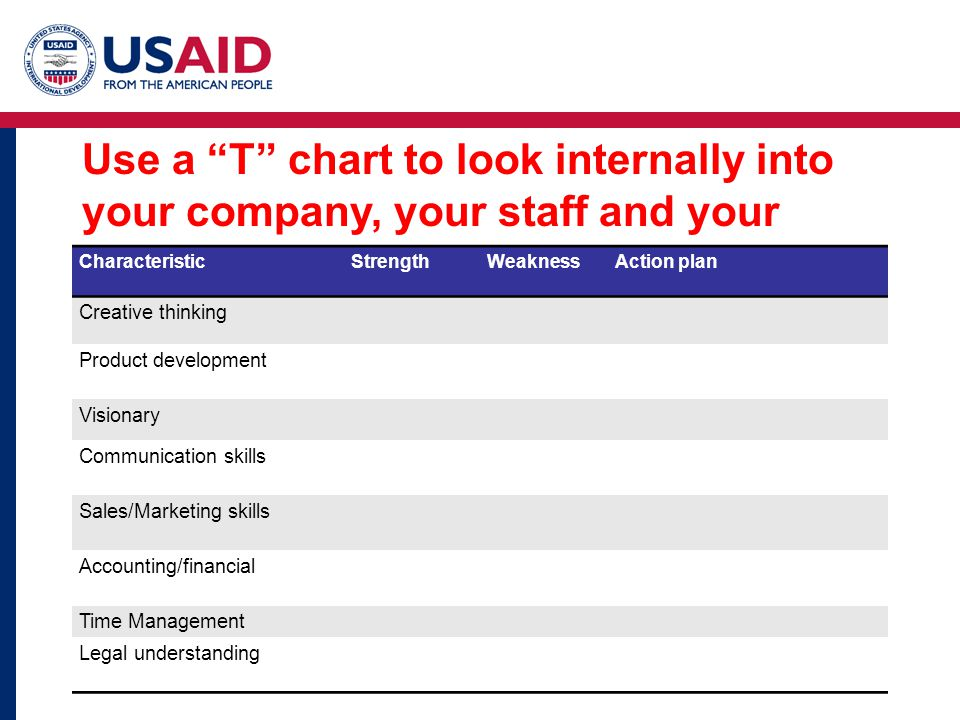 Use a T chart to look internally into your company, your staff and your resources.