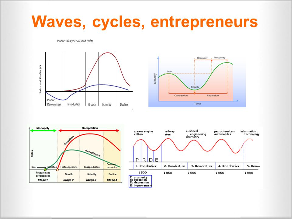  The economic development theory: business-cycles and the circular flow  Without innovation, the circular flow remains static  The Entrepreneur is the one taking the economic cycle into a dynamic mode, towards the next cycle an entrepreneur is a person who is willing and able to convert a new idea or invention into a successful innovation Schumpeter and his contribution