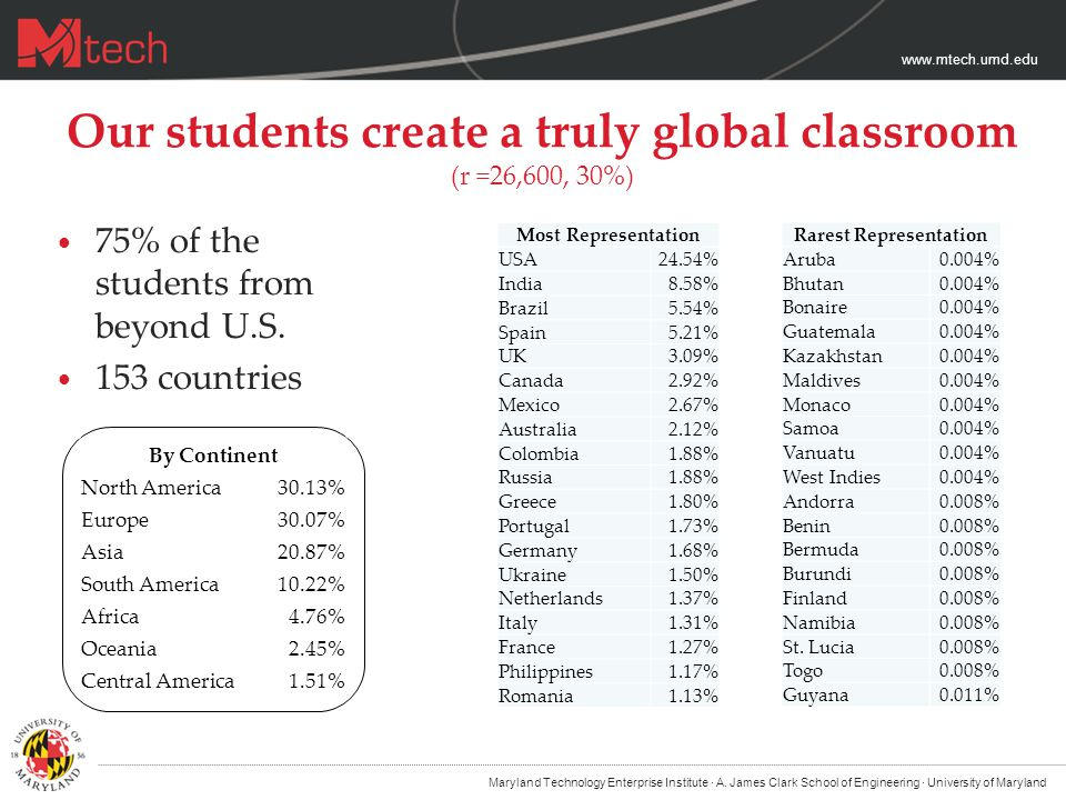 www.mtech.umd.edu Our students create a truly global classroom (r =26,600, 30%) 75% of the students from beyond U.S.