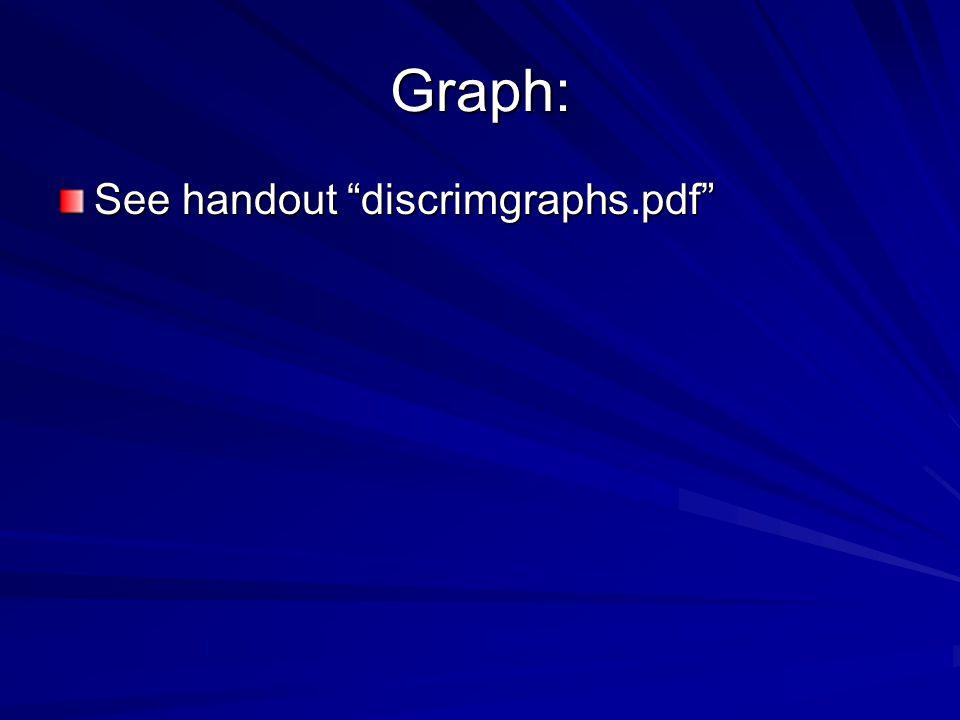 Graph: See handout discrimgraphs.pdf