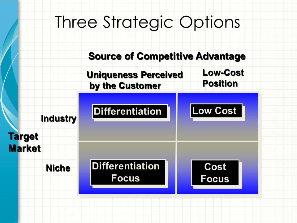 Three Strategic Options Source of Competitive Advantage TargetMarket Industry Niche Uniqueness Perceived by the Customer by the Customer Low-CostPosit