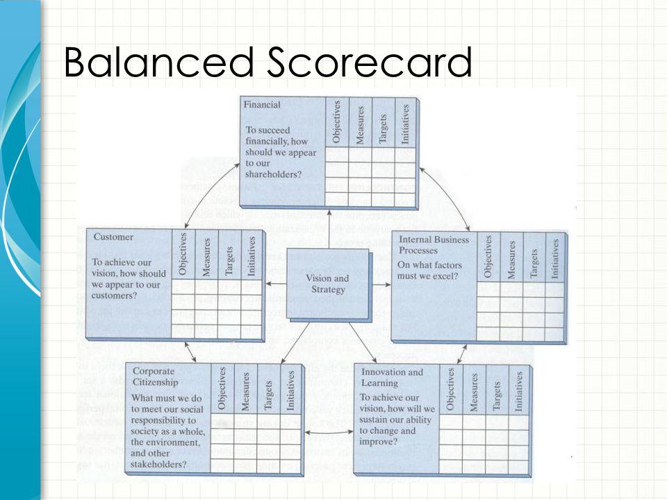 52 Balanced Scorecard