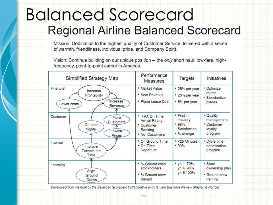 53 Balanced Scorecard
